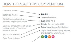 How To Read Compendium