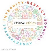Loreal Ethics