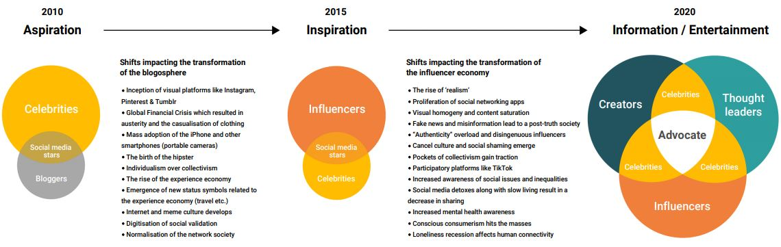 WGSN Influencer Infographic